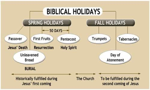 Growing Trend: Christians Celebrating Biblical Feast Days